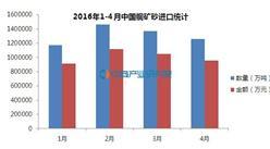 2016年1-4月中国铜矿砂进口统计