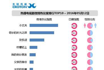 2016年5月12日电视剧微博热议度排行榜 小丈夫夺冠