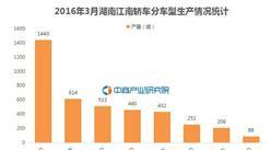 2016年3月湖南江南轎車分車型生產情況統計