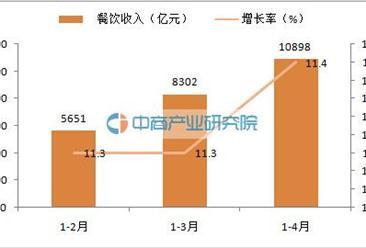 2016年1-4月中国餐饮业收入10898亿