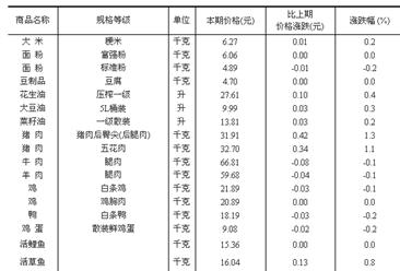 50个城市主要食品平均价格变动情况(2016年5月1-10日)