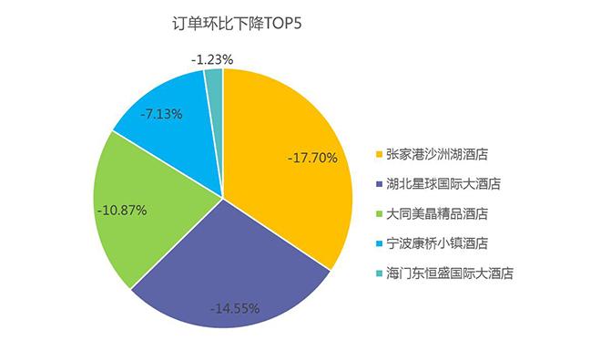 2016年4月中国酒店业移动互联网运营数据分析报告