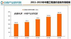 2016年中国工程造价行业研究分析报告