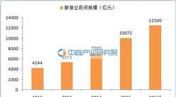 行業報告:2016年中國旅游行業投資將達1.25萬億
