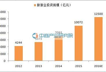 行业爆大奖注册送88元网址:2016年中国旅游行业投资将达1.25万亿