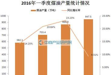 2016年一季度中国煤油产量统计分析