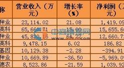 2016年一季度A股种子行业公司收入排名