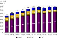 2015年中国纸浆生产和消耗情况分析