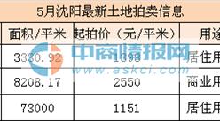 2016年5月沈阳土地拍卖信息预告