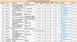 2016年4月主要城市土地成交总价排行榜(全部土地用途)