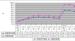 2016年一季度广东商品房销售额增84.1%