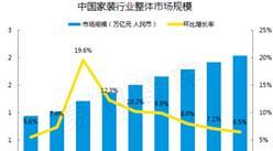 2016年中国互联网家装行业市场发展趋势分析