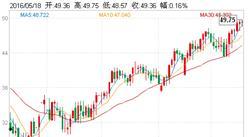 原油价格最新走势分析:油价三个月累计上涨84%