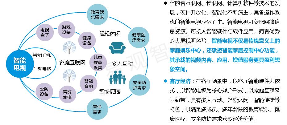 2016年中国客厅经济发展环境分析