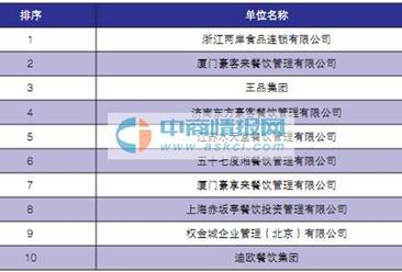 2016年中国休闲餐饮及西餐集团排行榜TOP10