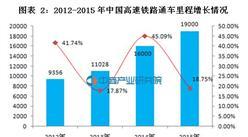 2016年中国高速铁路行业现状及发展趋势