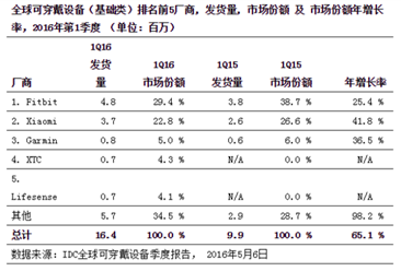 全球五大可穿戴设备制造商排名:小米超越苹果