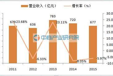 娃哈哈集团:2015年营业收入同比下降5.97%