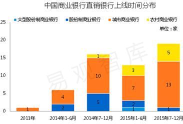 2016年中国直销银行市场调研分析