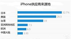 iPhone供应商来源地调查排名TOP5