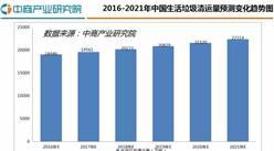 2016年中国生活垃圾行业研究分析报告