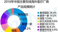 2016年中国海外医疗旅游市场产业链分析