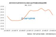 江苏花生油价格:2016年5月价格24.01元/公斤