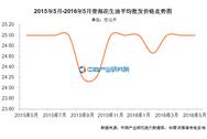 青海花生油价格:2016年5月价格25.00元/公斤