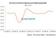 重庆花生油价格:2016年5月价格26.73元/公斤