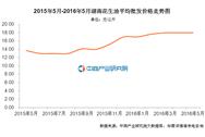 湖南花生油价格:2016年5月价格18.00元/公斤