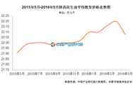 陕西花生油价格:2016年5月价格22.08元/公斤