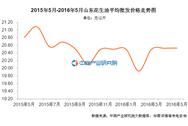 山东花生油价格:2016年5月价格20.53元/公斤
