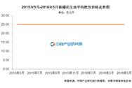 新疆花生油价格:2016年5月价格25.00元/公斤