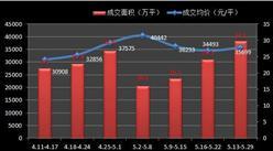 上周(5.23-5.29)沪新房均价3.56万/平 环?#26085;?.5%