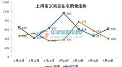 上周(5.23-5.29)南京商品住宅成交走势分析