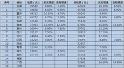 2015年18省市平均工资公布:广东私营企业年均工资居首