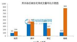 2016年上周(5.23-5.29)苏州商品住宅成交汇总报告