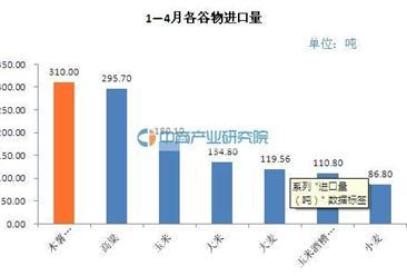 1-4月谷物共进口822.5万吨  同比减14.7%