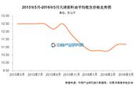 天津菜籽油价格:2016年5月价格11.19元/公斤