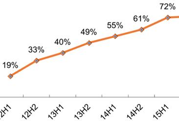 2016年中国智能电视市场行情数据预测:销售渗透率将超84%