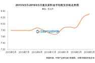 重庆菜籽油价格:2016年5月价格8.32元/公斤