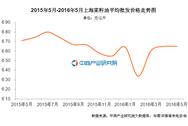 上海菜籽油价格:2016年5月价格6.65元/公斤