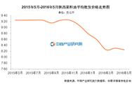 陕西菜籽油价格:2016年5月价格8.25元/公斤