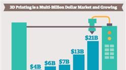 2016年3D打印市场规模可达73亿美元