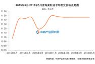 青海菜籽油价格:2016年5月价格11.47元/公斤