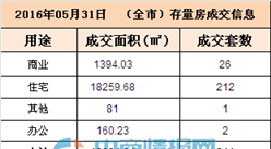 5月31日深圳市二手房成交信息一览