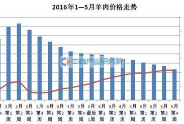 2016年(截至5月第4周)中国羊肉价格下跌2.6%