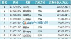 2016成都新三板挂牌企业收入100强企业排名(全名单)