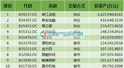 2016安徽省新三板挂牌企业总资产100强企业排名(全名单)