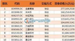 2016四川省新三板掛牌企業營業收入100強企業排名(全名單)